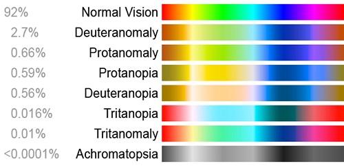 طیف رنگها در کوررنگی